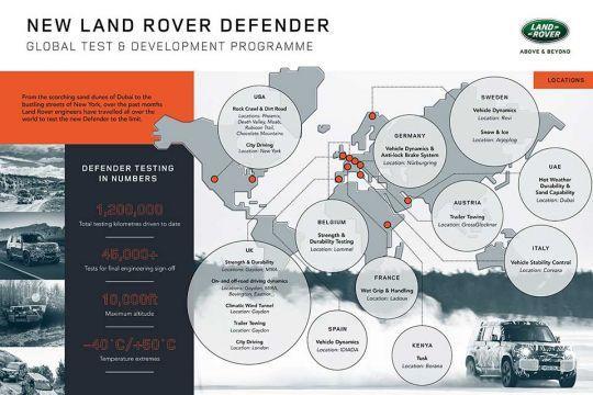 Na-Svetski-dan-Land-Rovera-novi-Defender-ulazi-u-završnu-fazu-testiranja-13
